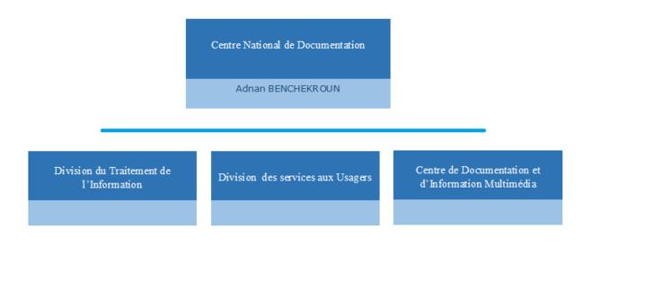 Organigramme CND